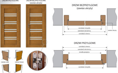 Differences between rebated and non-rebated doors.
